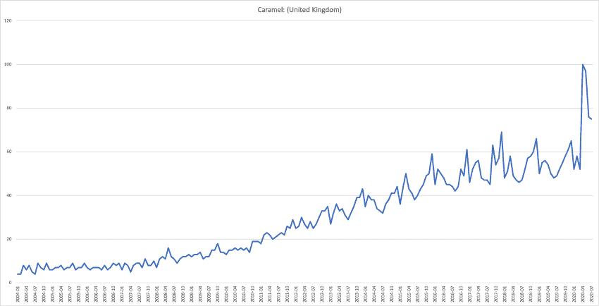 Caramel Trend Data 2020