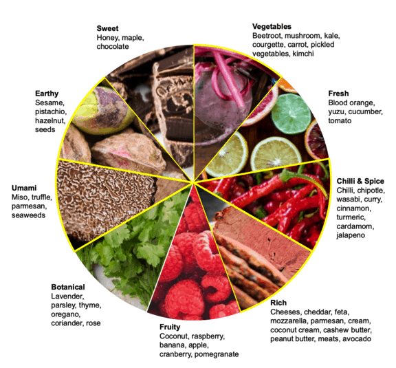 food-to-go flavours wheel - source https://tfptrendhub.com/